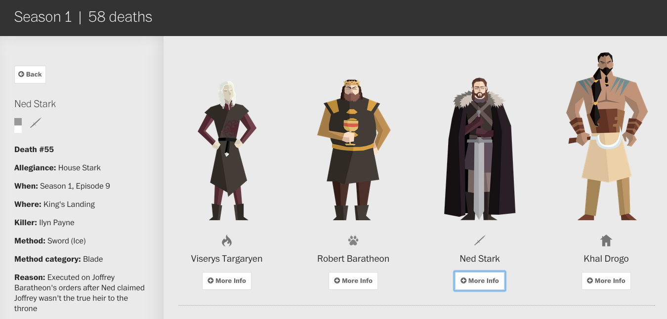 Valar Morghulis - Game of Thrones - infografica - Ned Stark